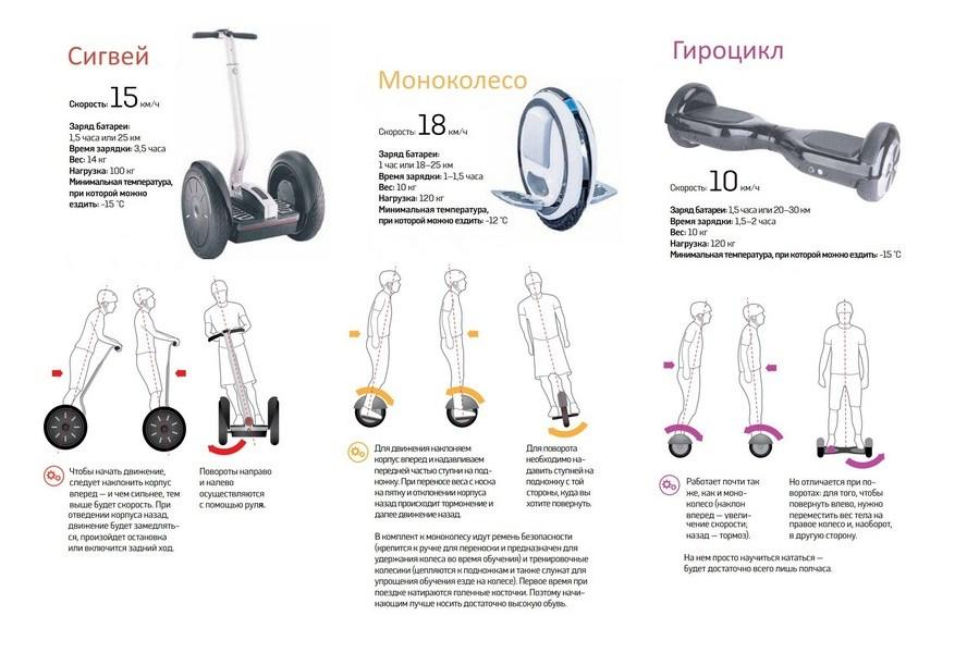 Сигвей, моноколесо и гироцикл