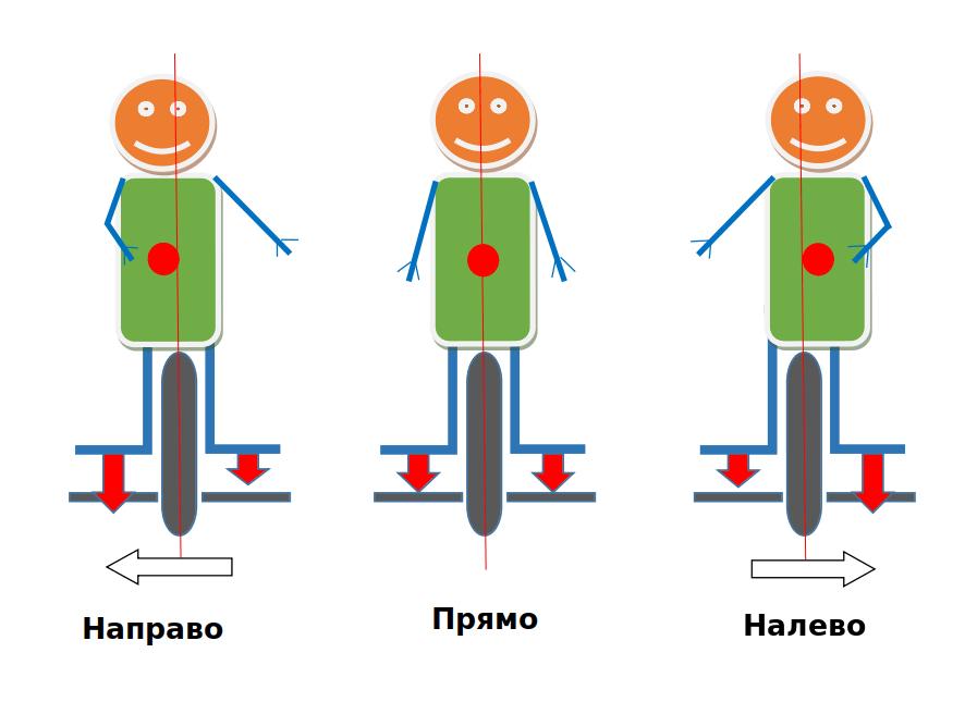 Управление поворотами на моноколесе