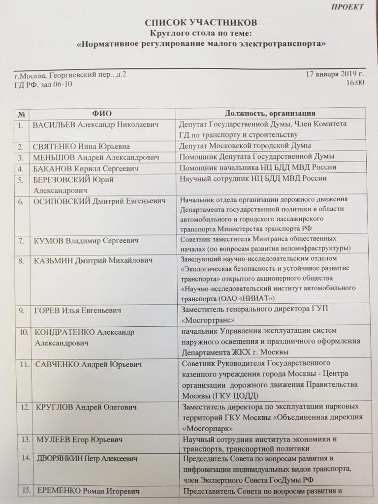 Список участников круглого стола