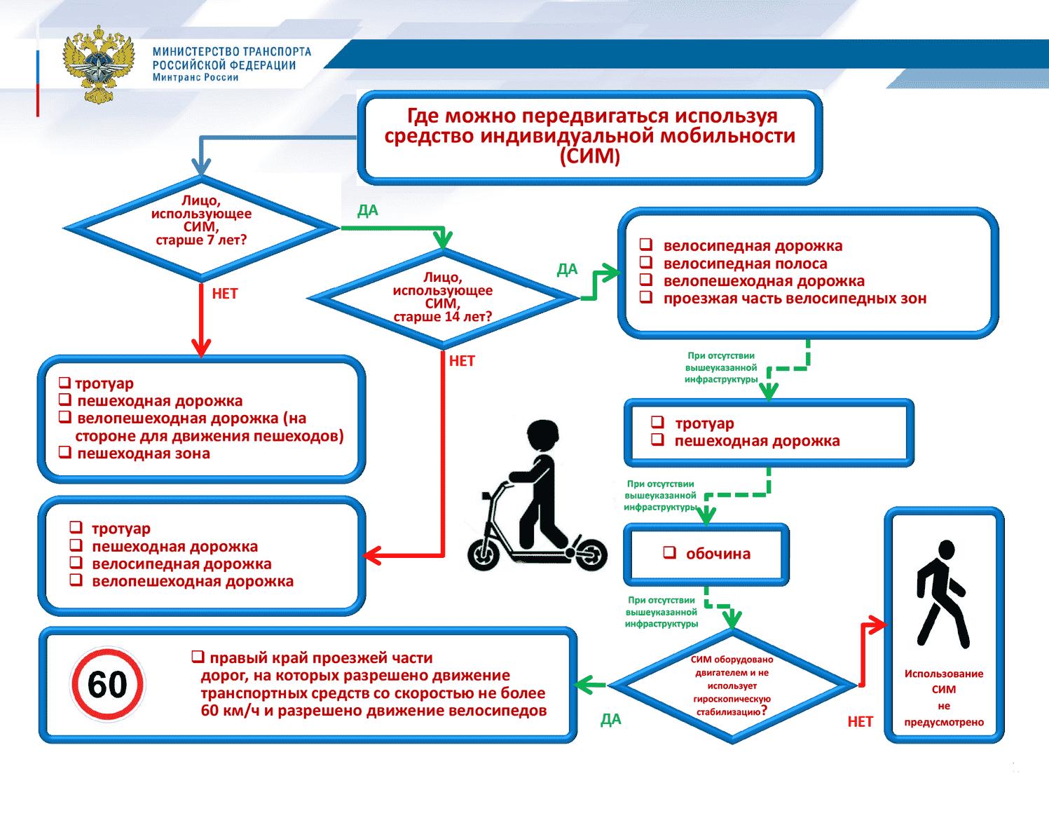 Правила передвижения на моноколёсах в 2020 году