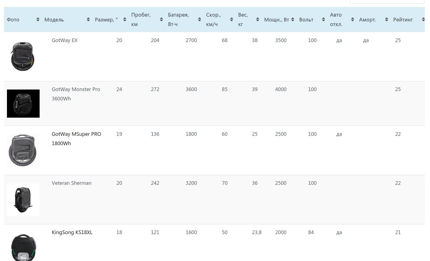 Сравнительная таблица моноколес
